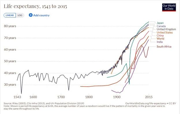 OA-LifeExpectancyGraph1